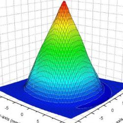Bulk Superconductivity group Cambridge University
