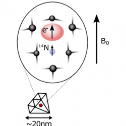 Error corrected spin-state readout in a nanodiamond - Holzgrafe at al 2019